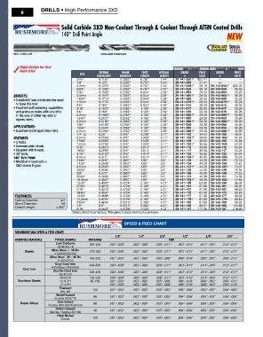 Rushmore 9//64 Carbide 3XD Non-Coolant Thru Drill-140/° Point-AlTiN Coated